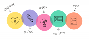 Design thinking concept illustration